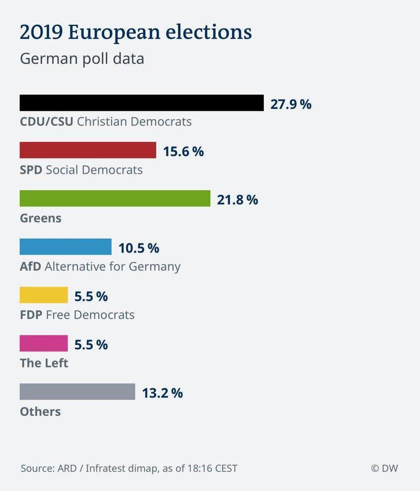 پیروزی سبزها در انتخابات پارلمانی اروپا